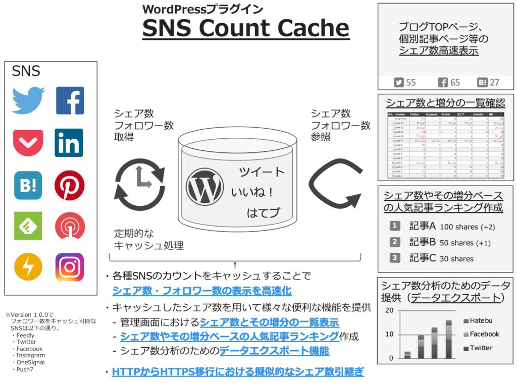 WordPressプラグイン SNS Count Cache Ver. 1.0.0の公開